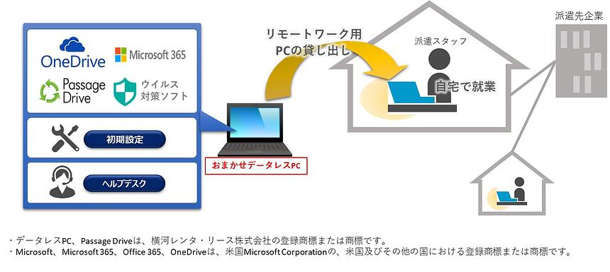 おまかせデータレスPCを活用したリモートワークのイメージ図