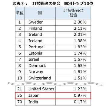 世界のITレポート図表⑦jpg