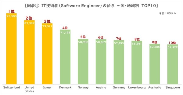 図1_IT技術者給与TOP10