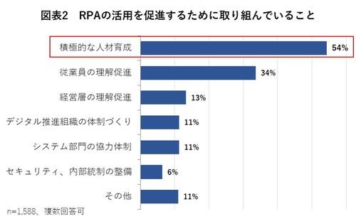 図2 RPAの活用を促進するために取り組んでいること
