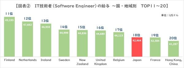 図2_IT技術者給与TOP11-20