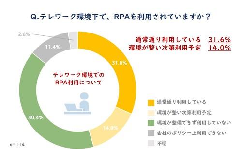 図3_テレワーク環境下でのRPA利用について.j