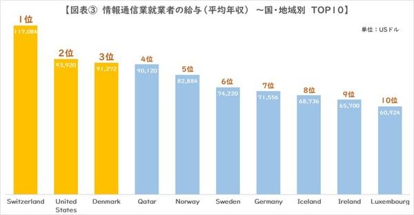 図3_情報通信業就業者給与TOP10
