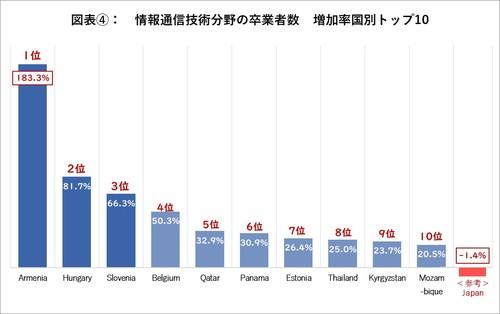 情報通信技術分野の増加率国別卒業者数