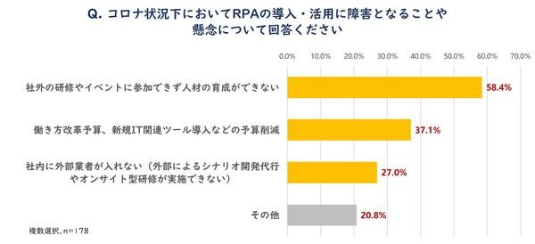図4_コロナ状況下でのRPAへの懸念について.j