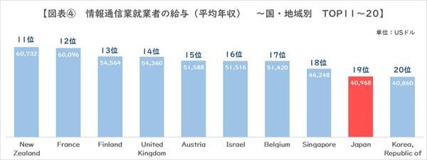 図4_情報通信業就業者給与TOP11-20