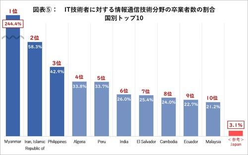IT技術者に対する情報通信分野の卒業者数の割合