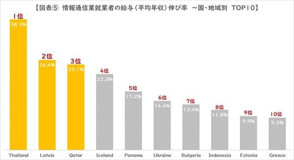 図5_給与伸び率TOP10