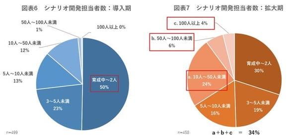 図6-7 シナリオ開発担当者数.