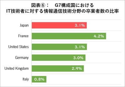 G7構成国における卒業者数比率