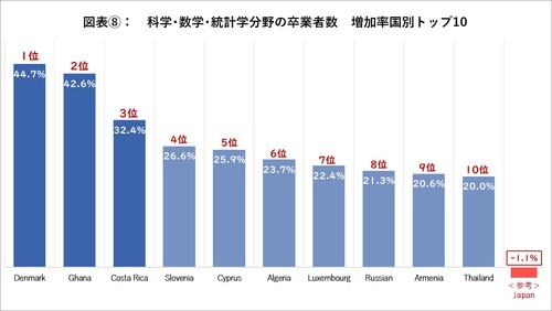 科学・数学・統計学分野別の増加率国別の卒業生数