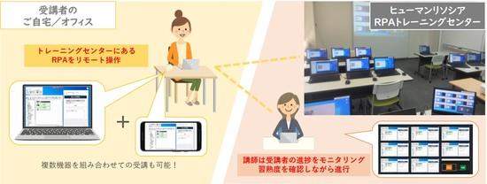 WinActorオンライン研修の受講イメージ