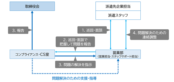 2.派遣就業におけるチェック体制の強化