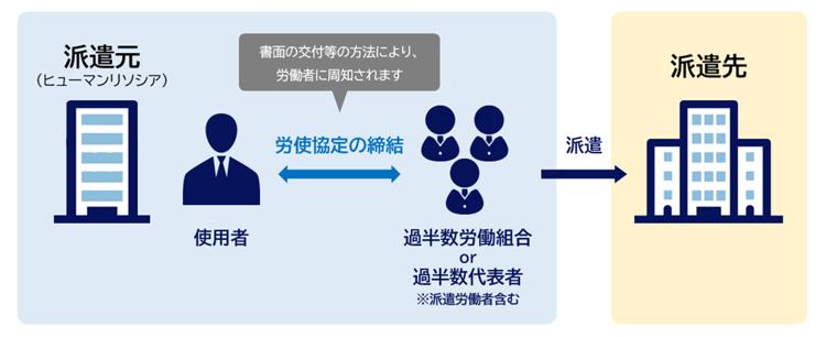 (2)(派遣元)労使協定方式