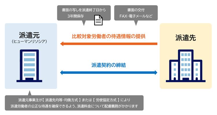 (2)派遣先から派遣元への比較対象労働者の待遇等に関する情報